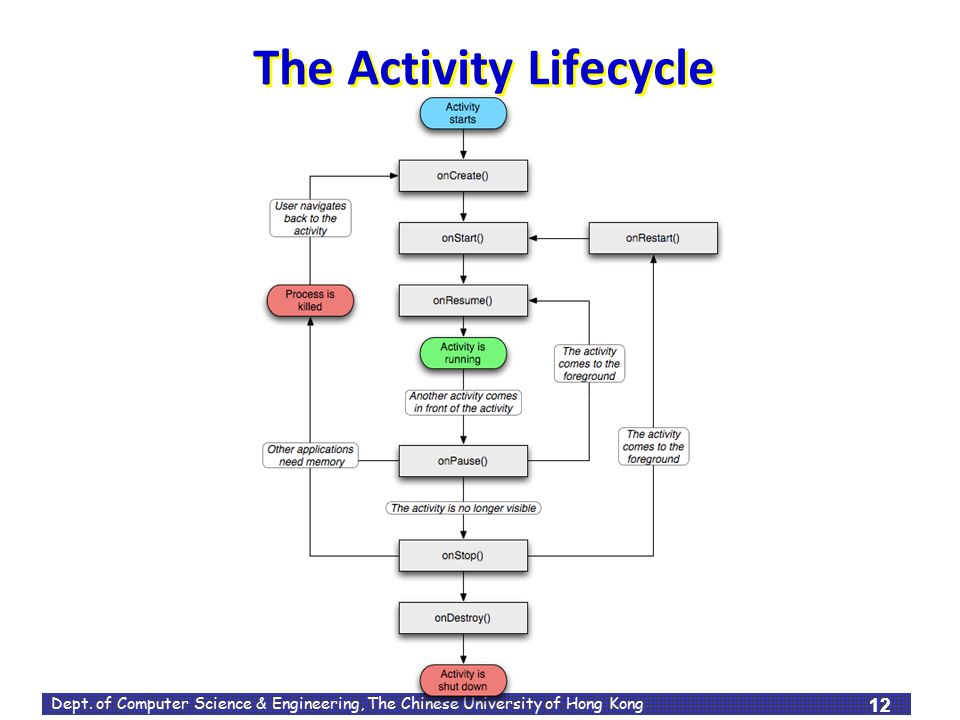 The Activity Lifecycle