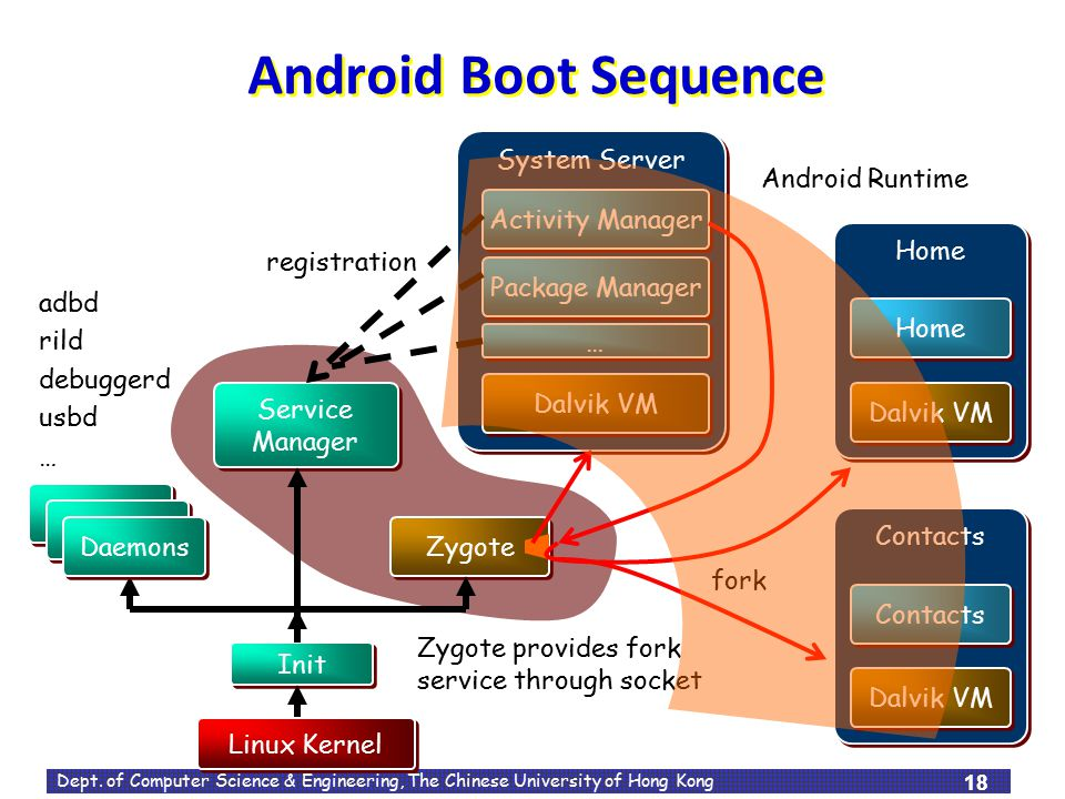 Android Boot Sequence System Server Android Runtime Activity Manager