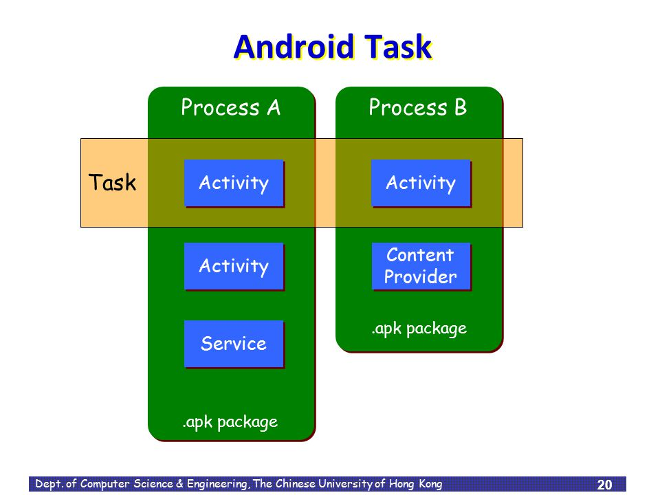 Android Task Process A Process B Task Activity Activity Activity