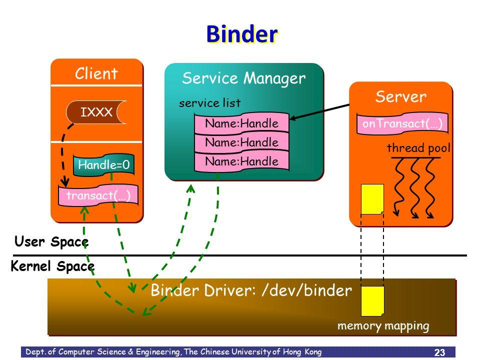 Binder Driver: /dev/binder