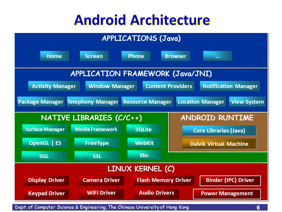 Android Architecture APPLICATIONS (Java)