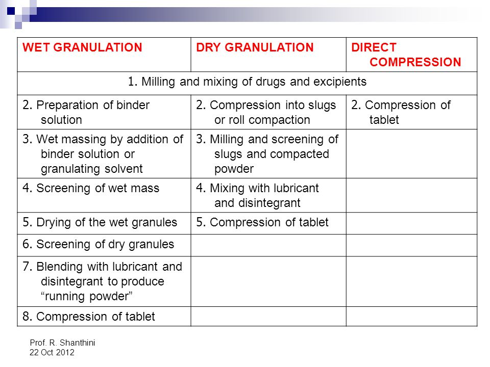 1. Milling and mixing of drugs and excipients