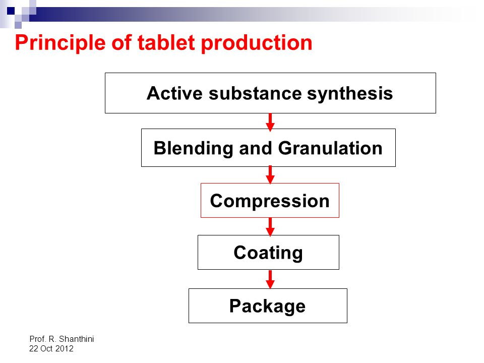 Active substance synthesis Blending and Granulation
