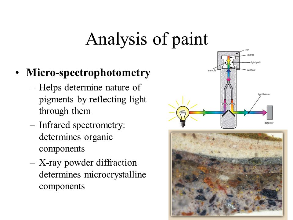 Analysis of paint Micro-spectrophotometry