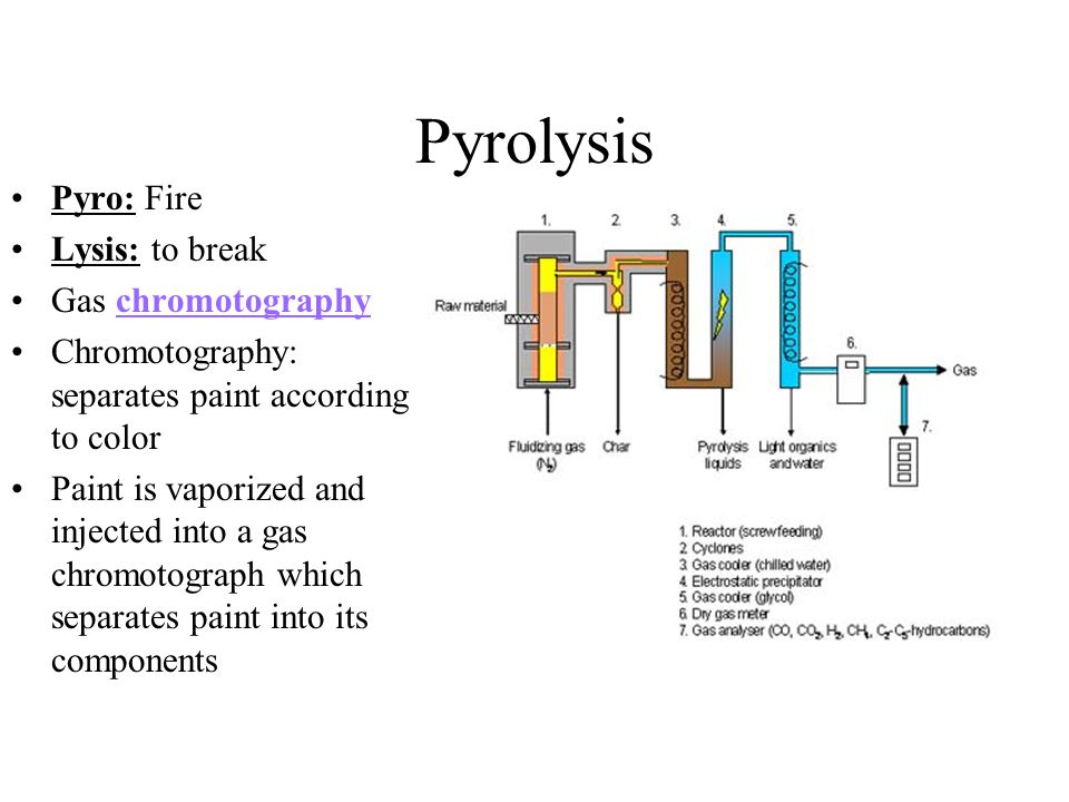 Pyrolysis Pyro: Fire Lysis: to break Gas chromotography