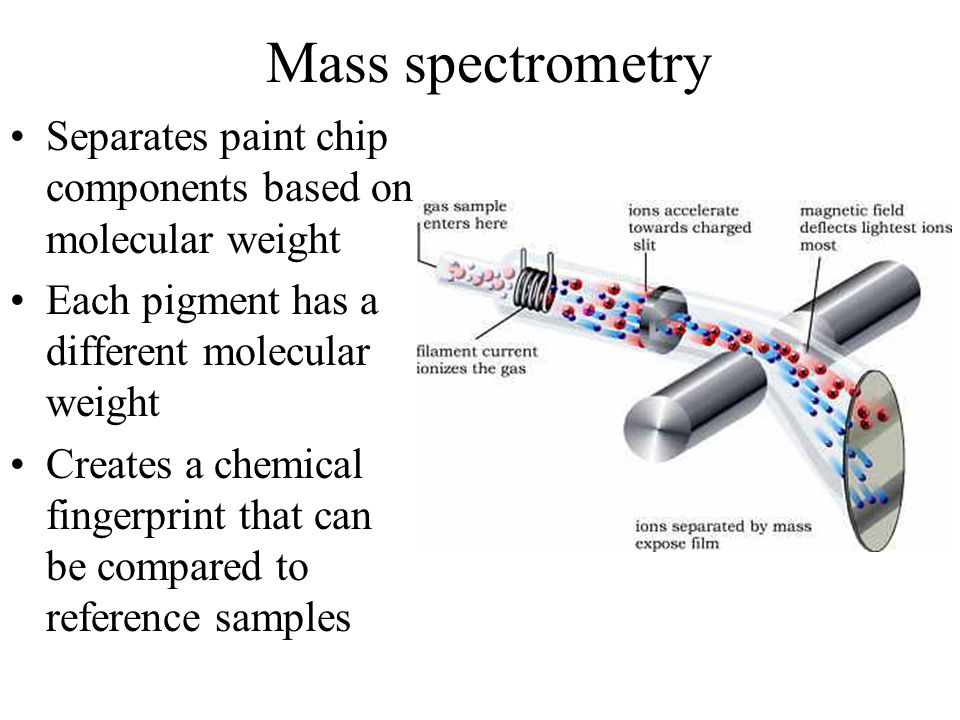 Mass spectrometry Separates paint chip components based on molecular weight. Each pigment has a different molecular weight.