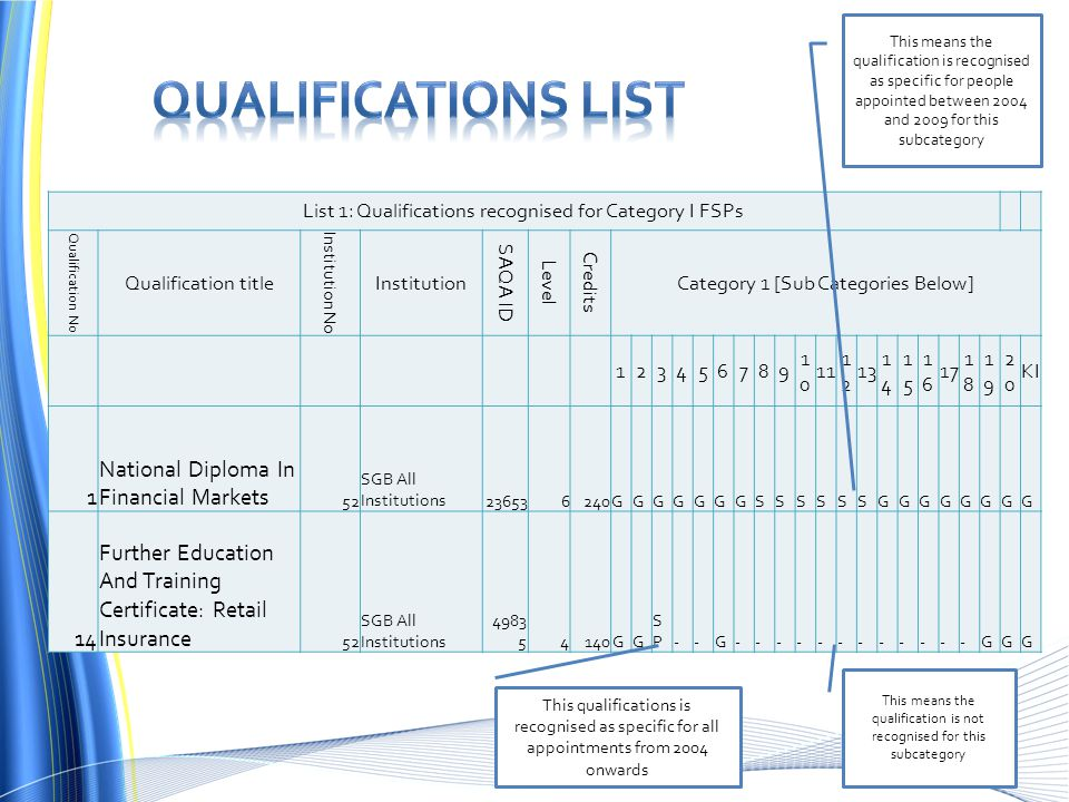 Qualifications List National Diploma In Financial Markets