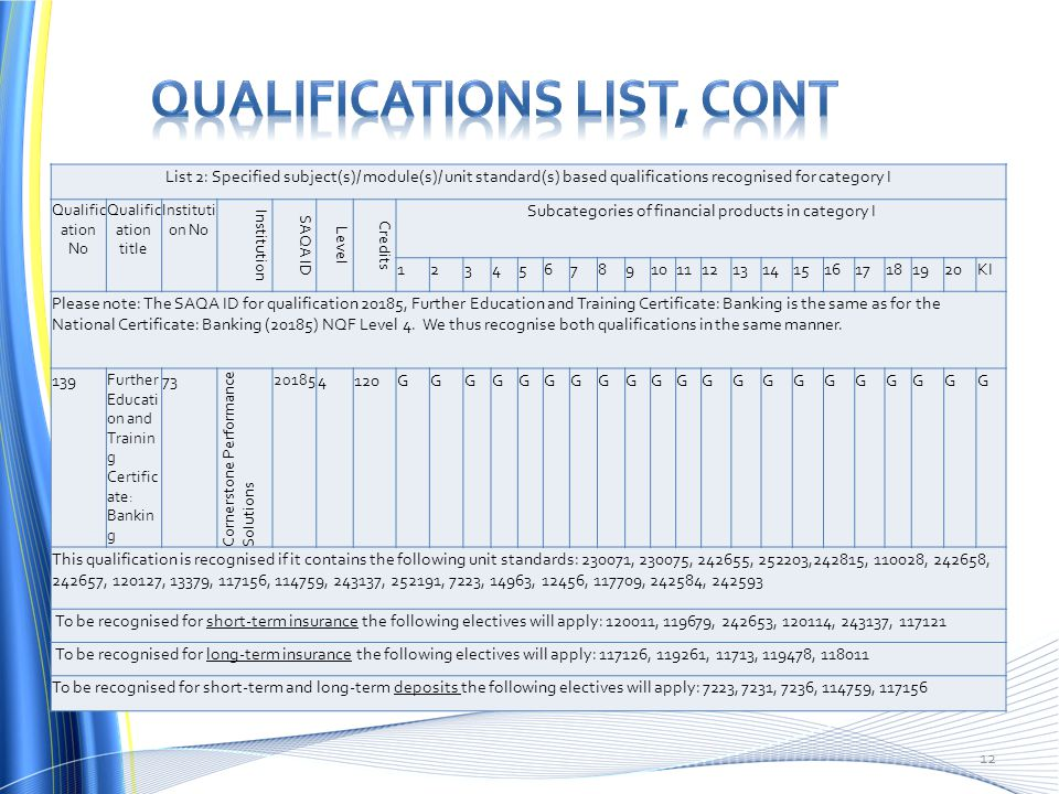 Qualifications list, cont