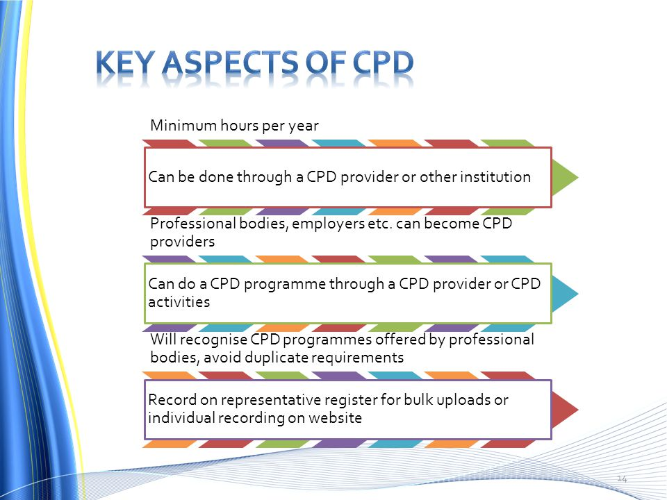 Key aspects of cpd Minimum hours per year
