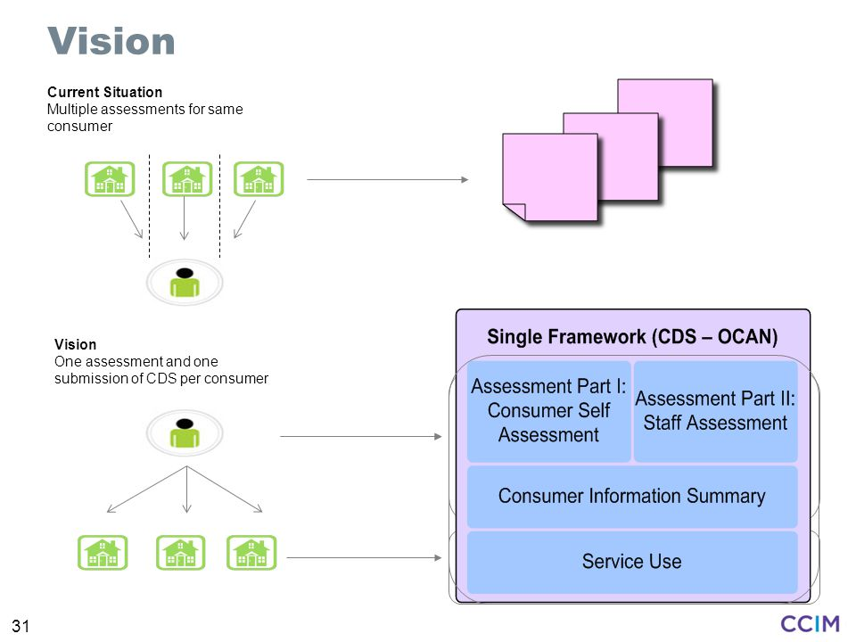 Vision 31 Current Situation Multiple assessments for same consumer