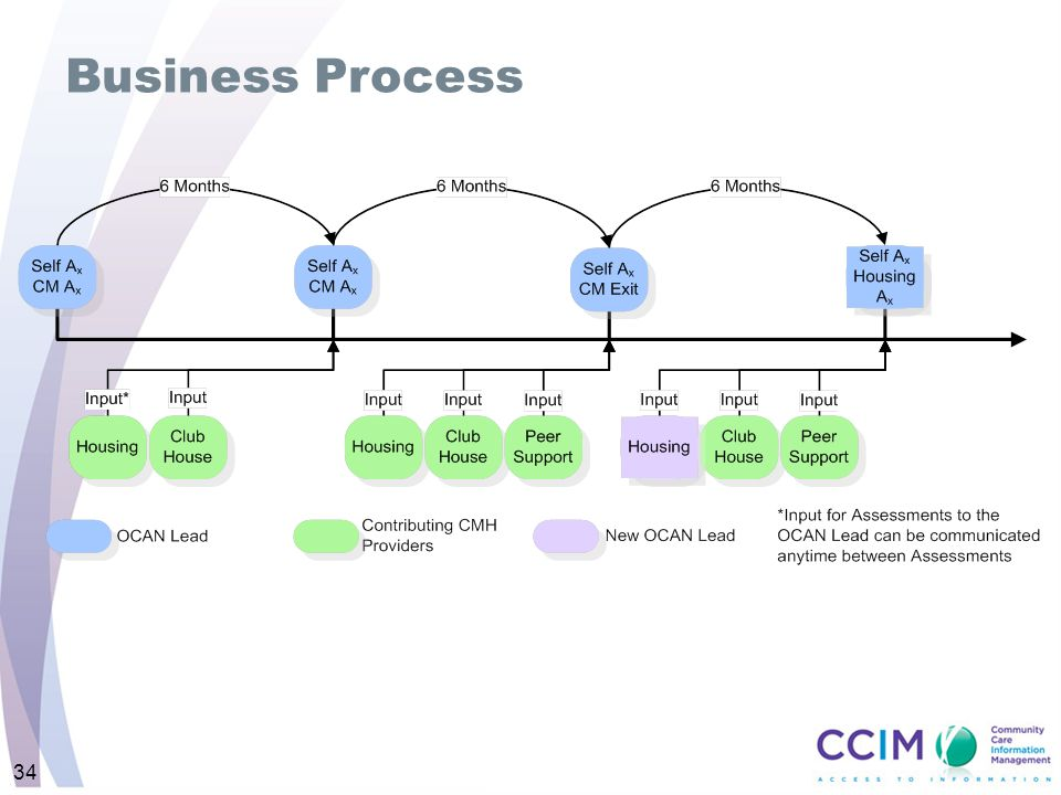 Business Process 34 Intent: To portray the shared assessment process.