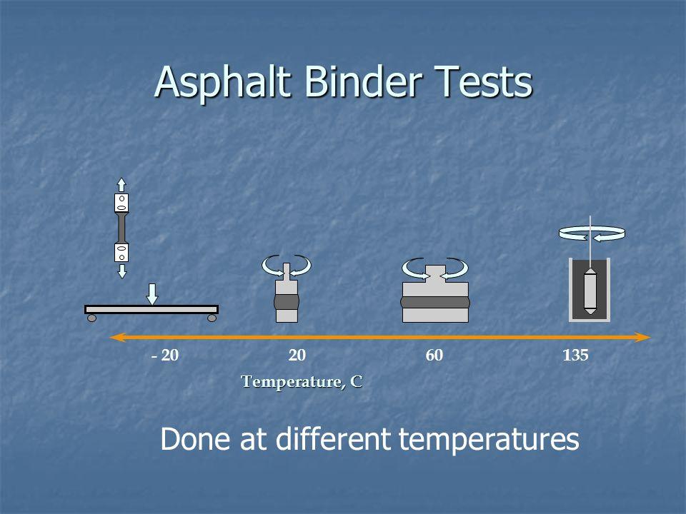 Asphalt Binder Tests Done at different temperatures - 20 20 60 135