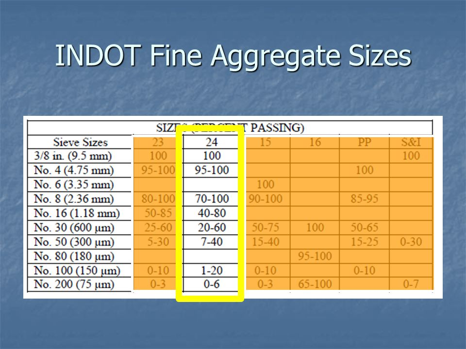 INDOT Fine Aggregate Sizes