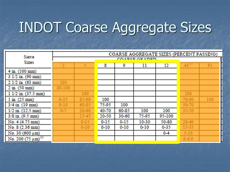 INDOT Coarse Aggregate Sizes
