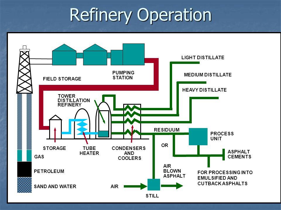 Refinery Operation LIGHT DISTILLATE PUMPING STATION MEDIUM DISTILLATE
