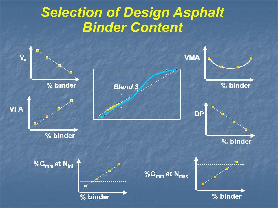 Selection of Design Asphalt Binder Content