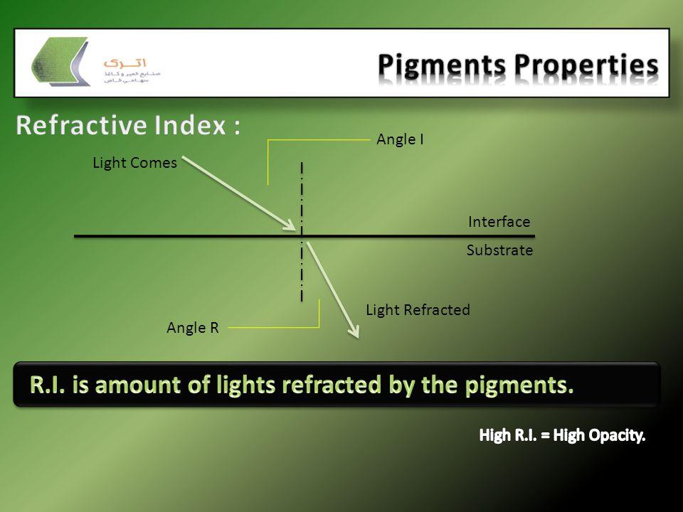 Pigments Properties Refractive Index :