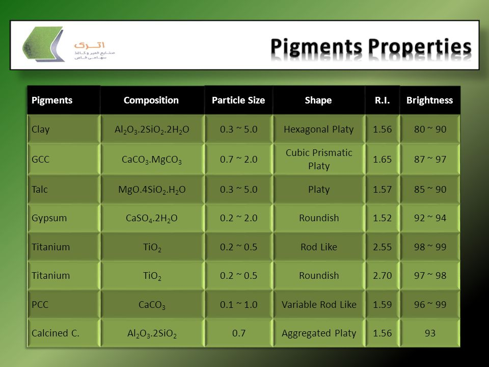 Pigments Properties Pigments Composition Particle Size Shape R.I.
