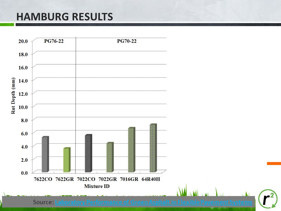 Hamburg Results Source: Laboratory Performance of Green Asphalt in Flexible Pavement Systems