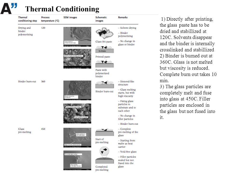 Thermal Conditioning