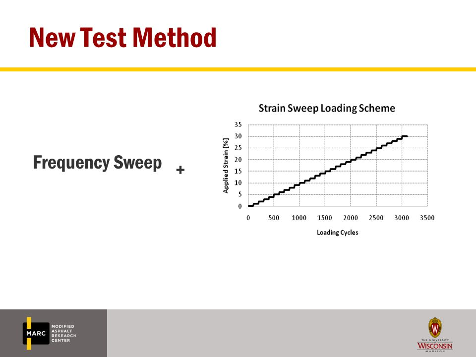 New Test Method Frequency Sweep +