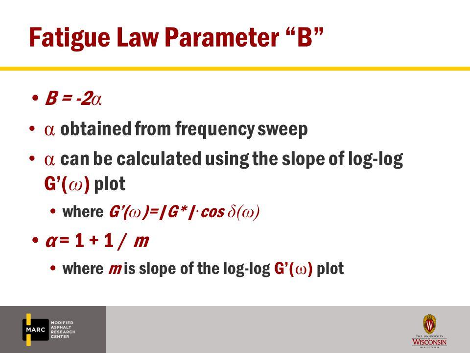 Fatigue Law Parameter B