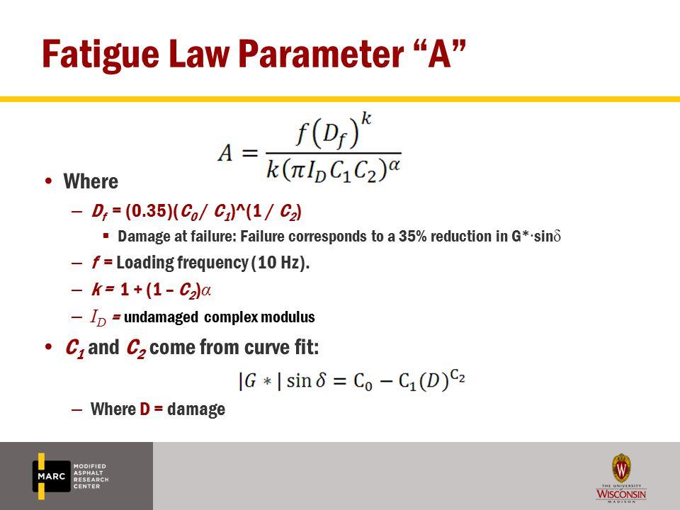 Fatigue Law Parameter A