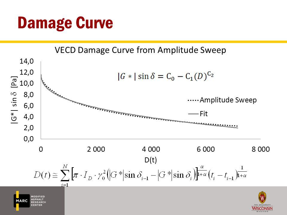 Damage Curve