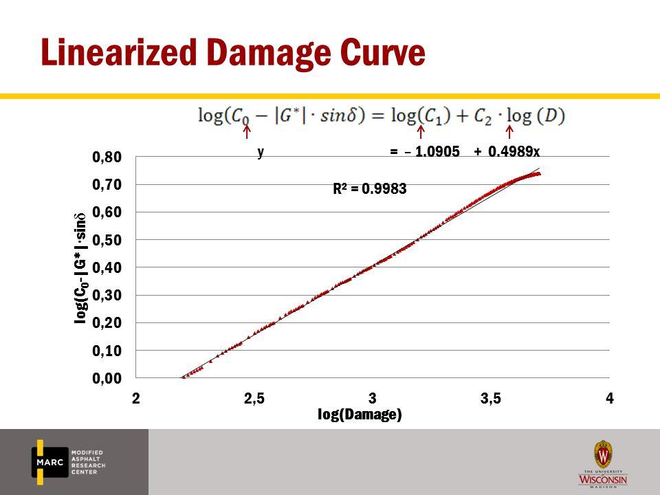 Linearized Damage Curve