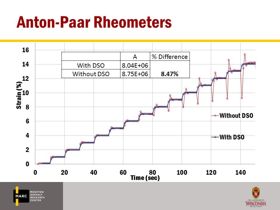 Anton-Paar Rheometers