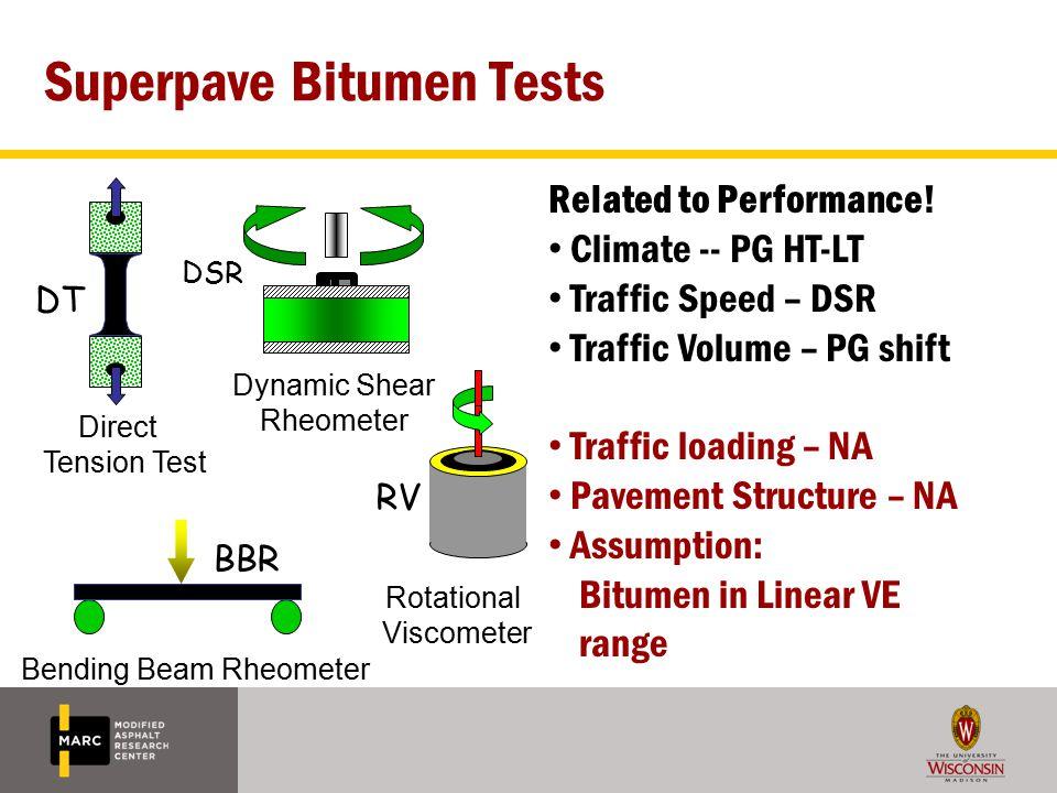 Superpave Bitumen Tests