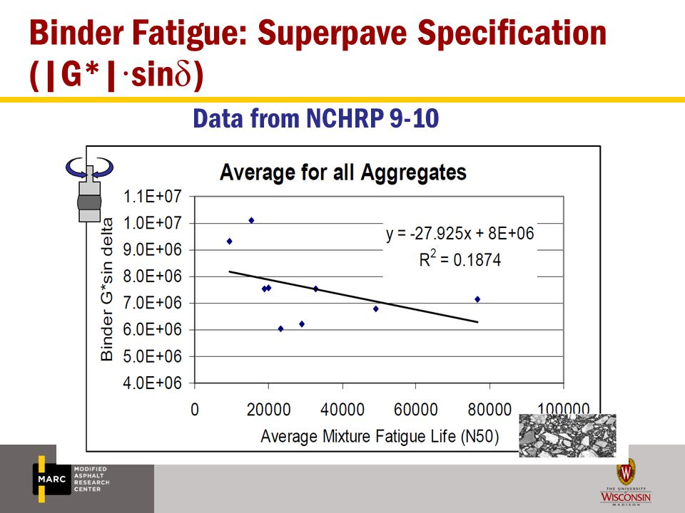 Binder Fatigue: Superpave Specification (|G*|·sinδ)