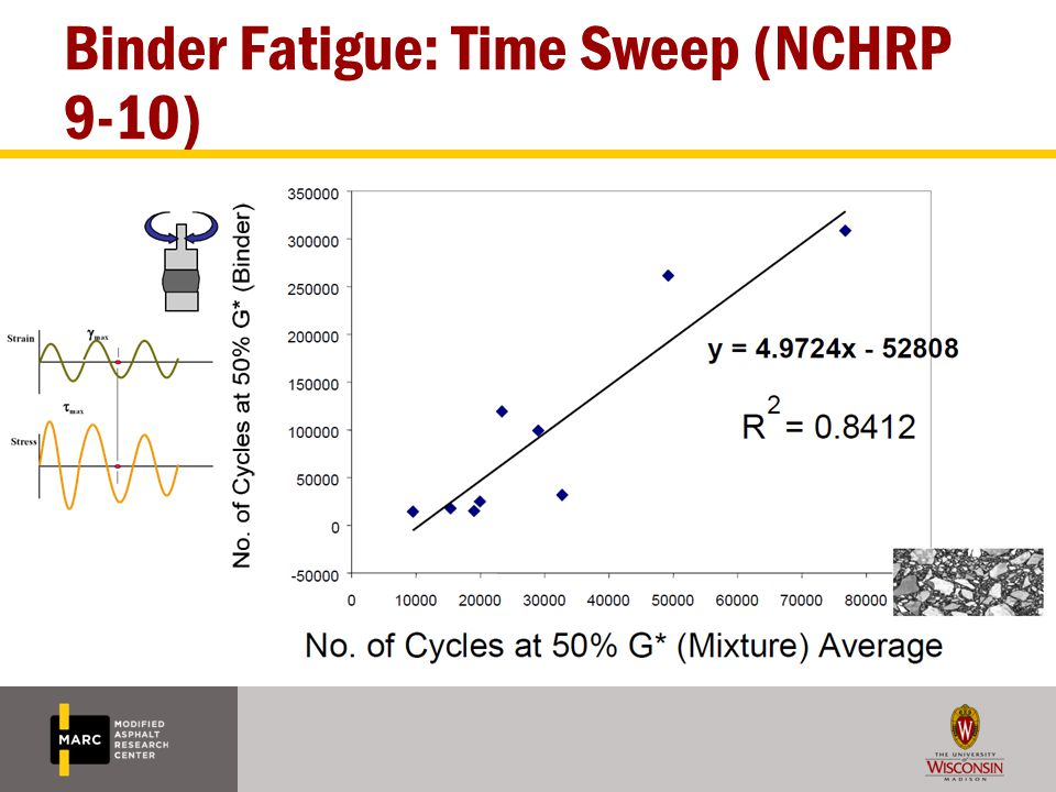 Binder Fatigue: Time Sweep (NCHRP 9-10)
