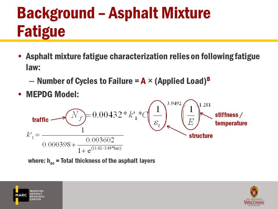 Background – Asphalt Mixture Fatigue