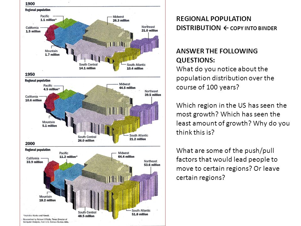 REGIONAL POPULATION DISTRIBUTION  COPY INTO BINDER