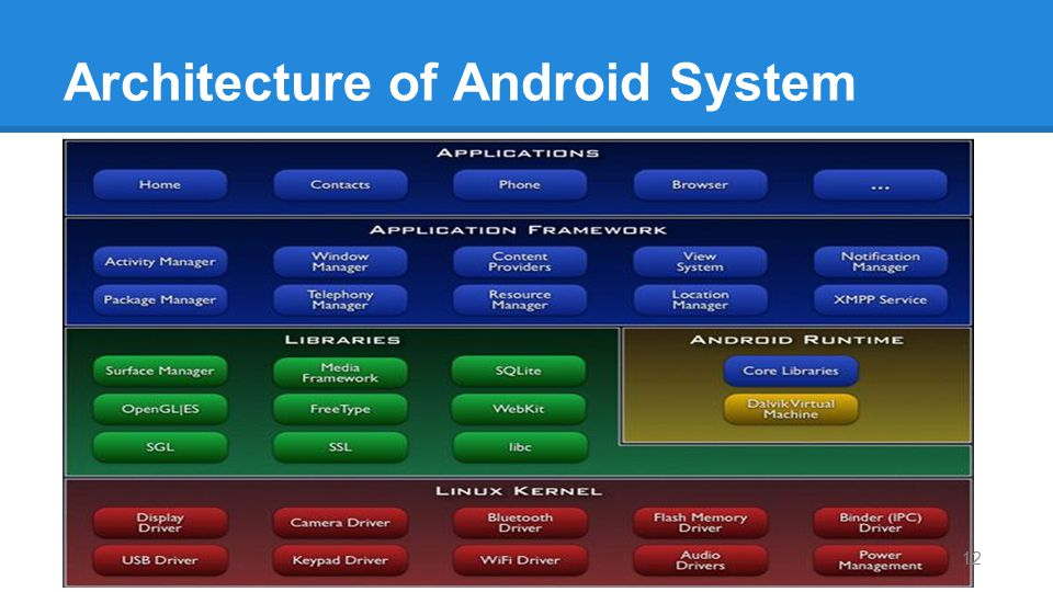 Architecture of Android System