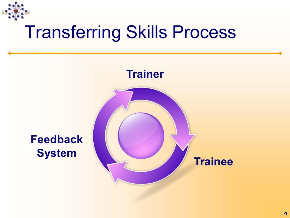 Transferring Skills Process