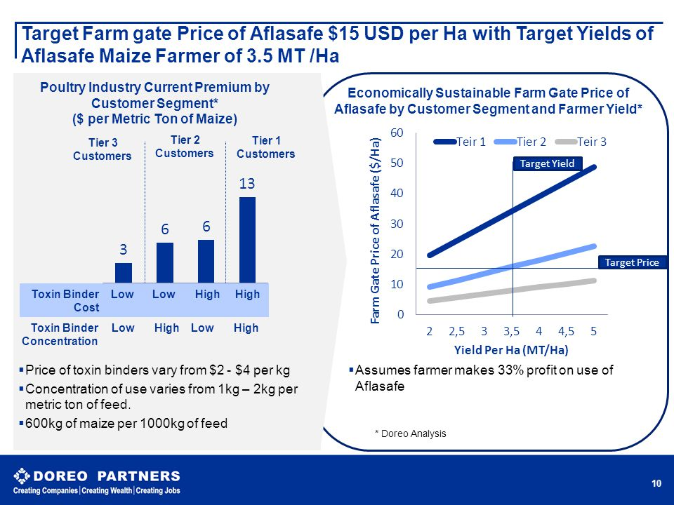Target Farm gate Price of Aflasafe $15 USD per Ha with Target Yields of Aflasafe Maize Farmer of 3.5 MT /Ha