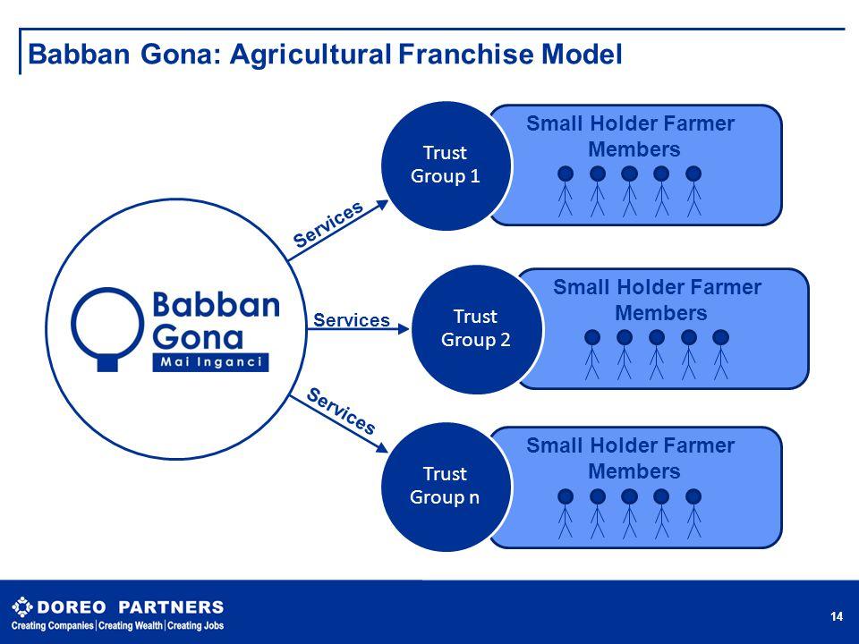 Babban Gona: Agricultural Franchise Model