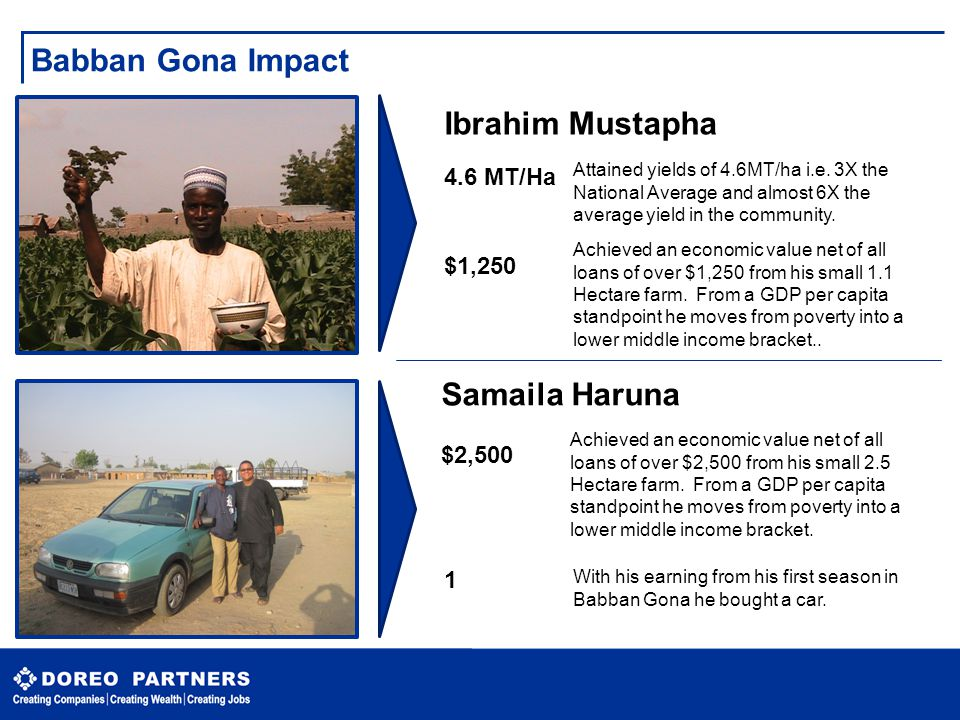 Babban Gona Impact Ibrahim Mustapha Samaila Haruna 4.6 MT/Ha $1,250
