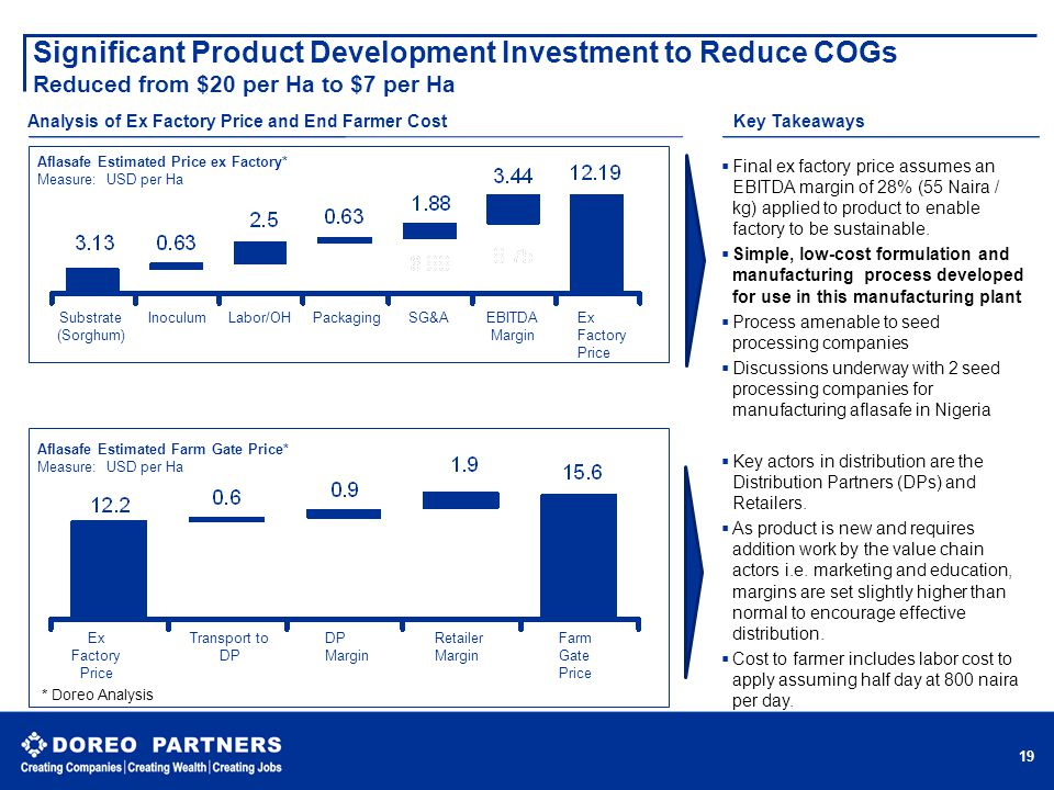 Significant Product Development Investment to Reduce COGs Reduced from $20 per Ha to $7 per Ha