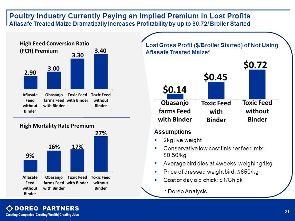 Poultry Industry Currently Paying an Implied Premium in Lost Profits Aflasafe Treated Maize Dramatically Increases Profitability by up to $0.72/ Broiler Started