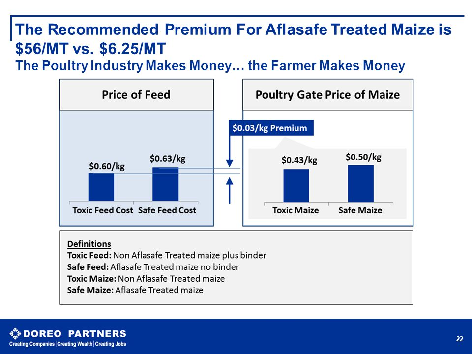 The Recommended Premium For Aflasafe Treated Maize is $56/MT vs. $6