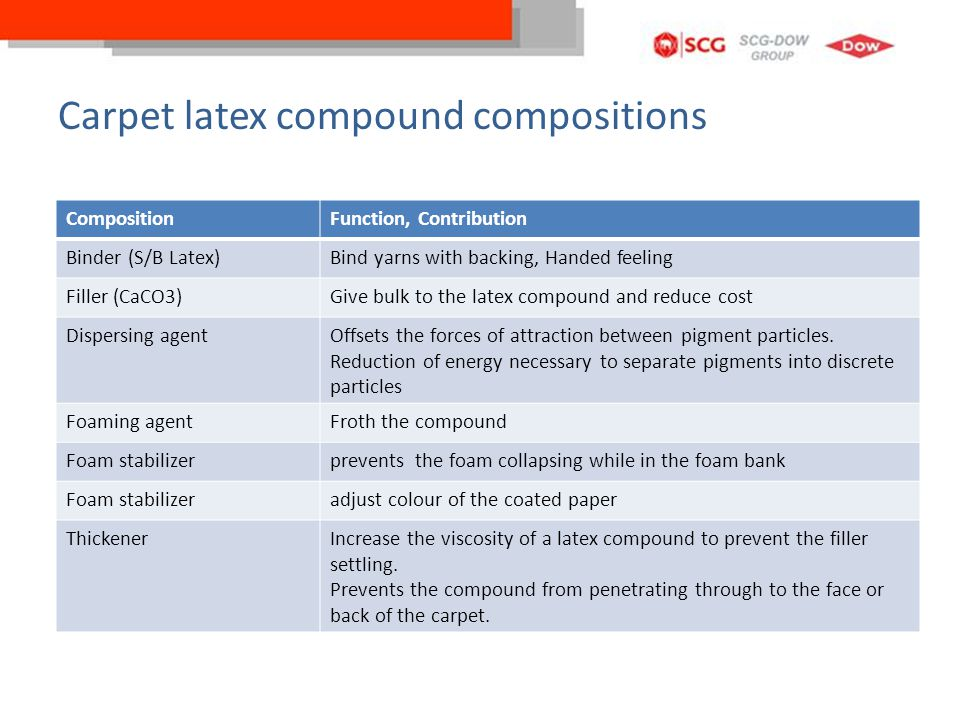 Carpet latex compound compositions