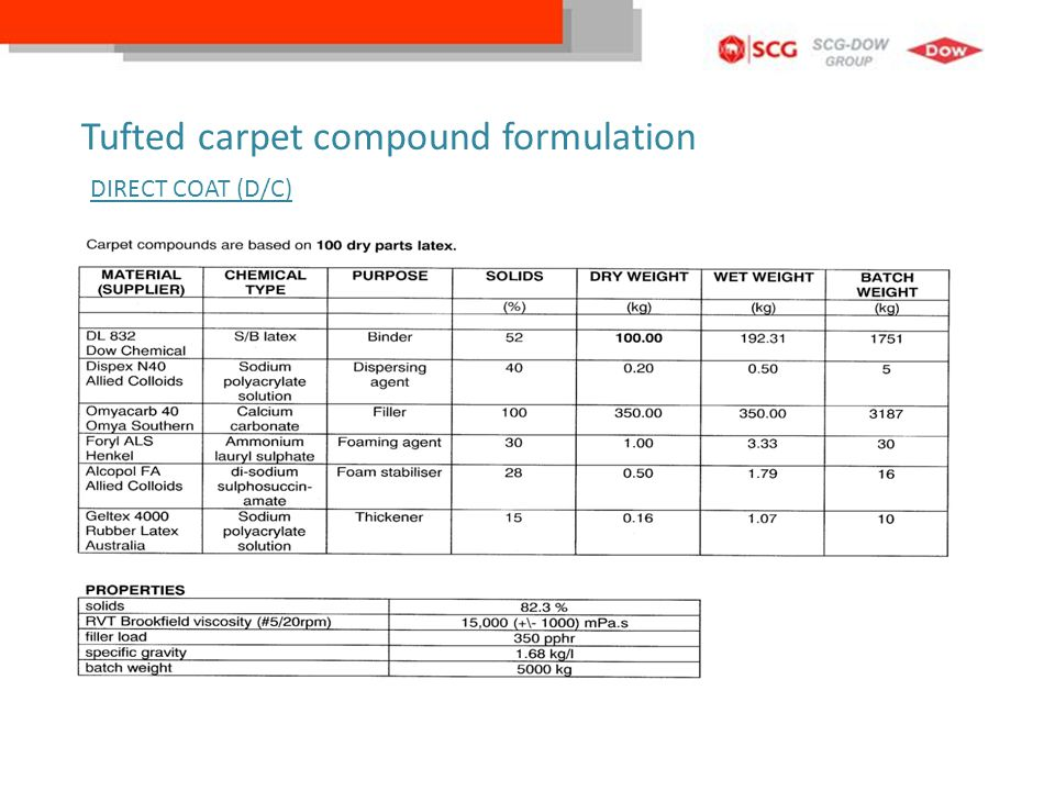 Tufted carpet compound formulation