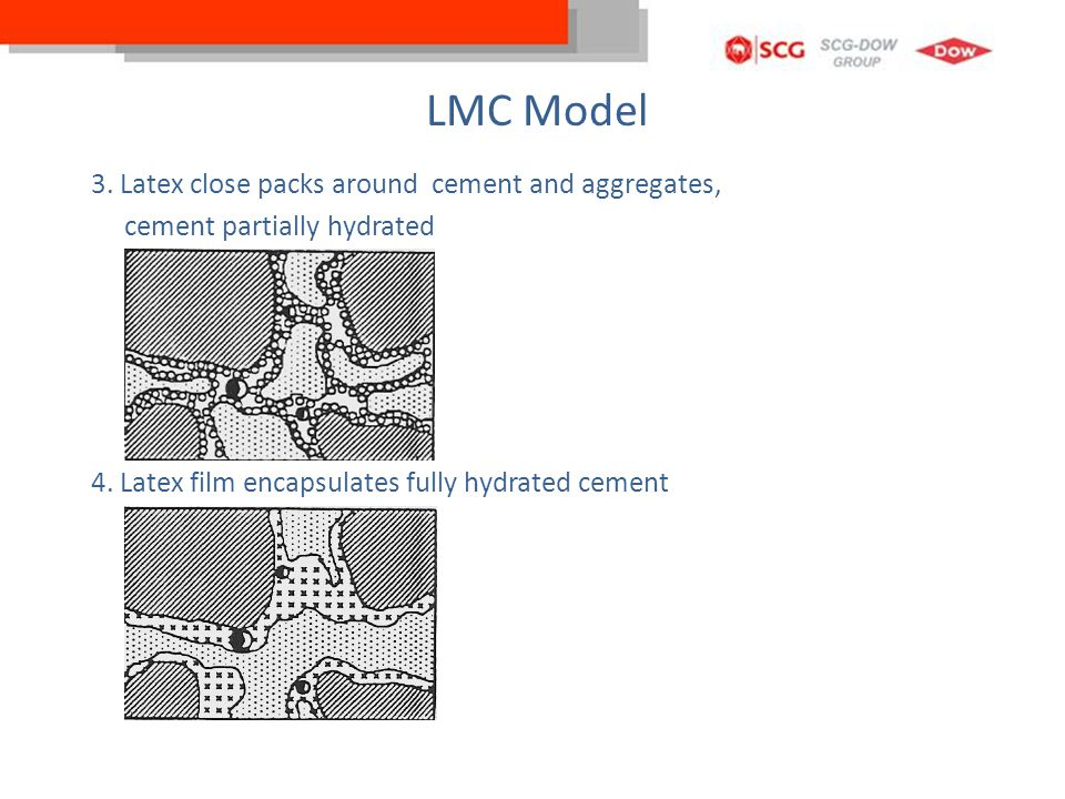 LMC Model 3. Latex close packs around cement and aggregates,