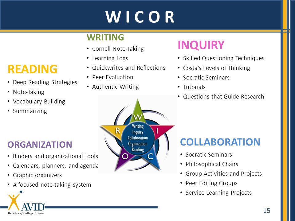 W I C O R INQUIRY READING COLLABORATION WRITING ORGANIZATION