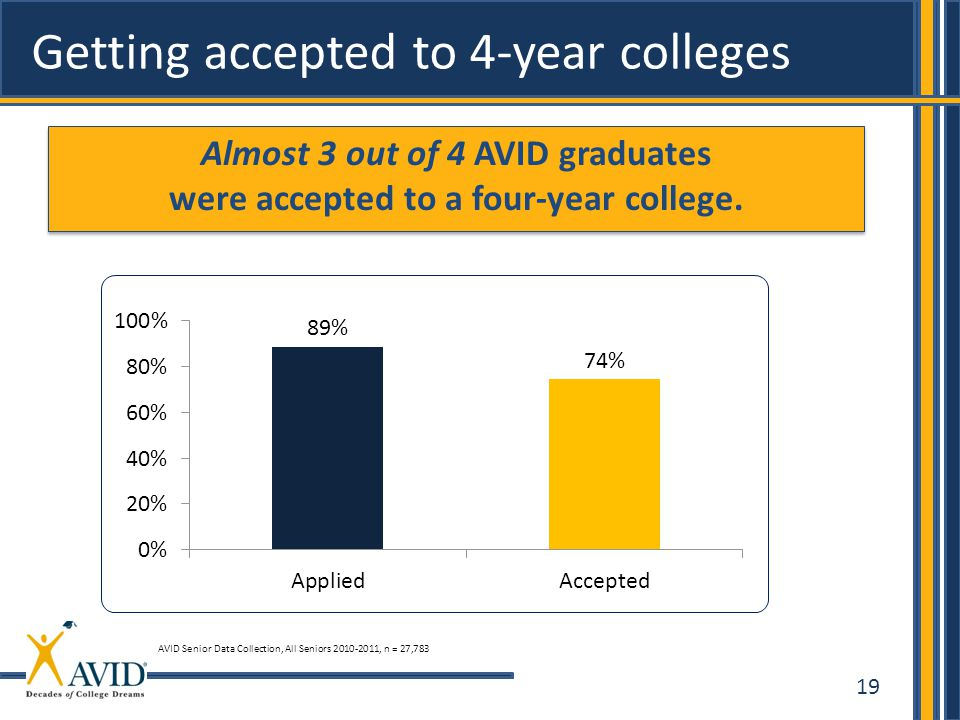 Almost 3 out of 4 AVID graduates were accepted to a four-year college.