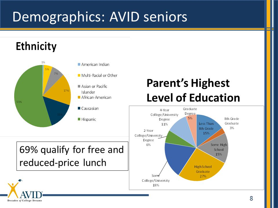 Demographics: AVID seniors
