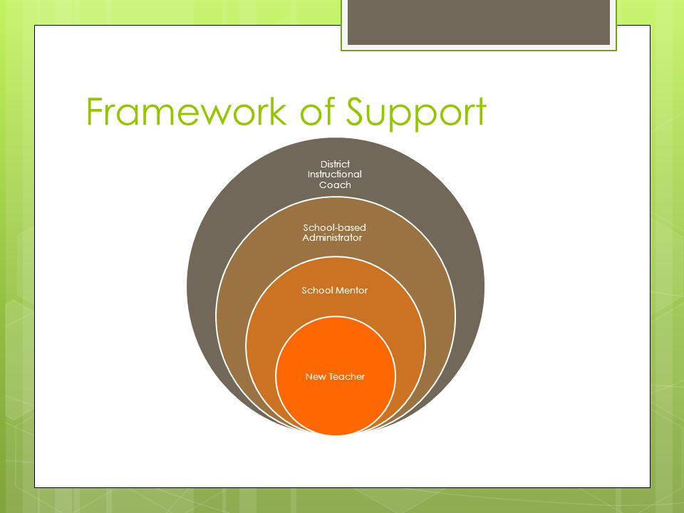 Framework of Support District Instructional Coach